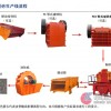 石料制砂生产线/机制砂生产线/制砂设备生产线
